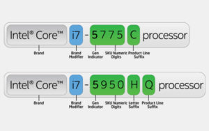 Opbouw Intel processornamen