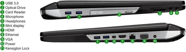 Aansluitingen op een laptop