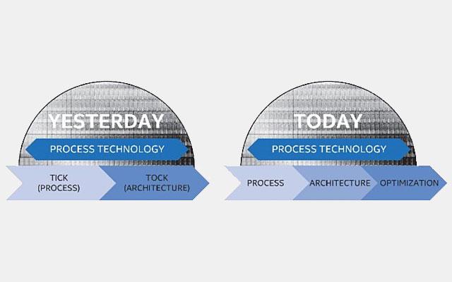 Intel Proces Technologie
